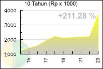 Grafik Nilai Tukar Dinar (10 Tahun)