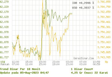 24hr Gold Dinar Chart